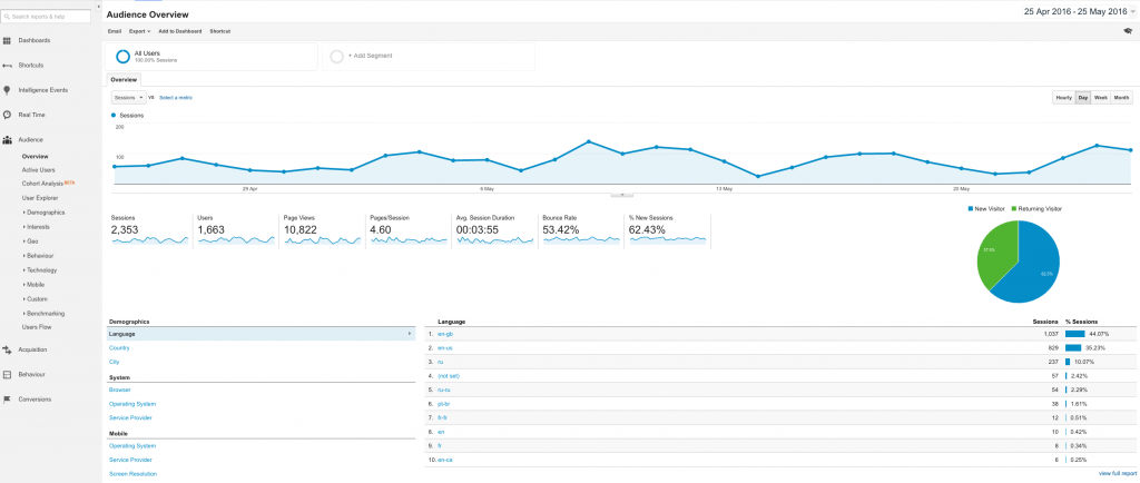 Google Analytics Audience Overview