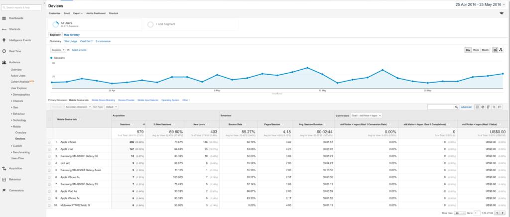 mobile devices google analytics