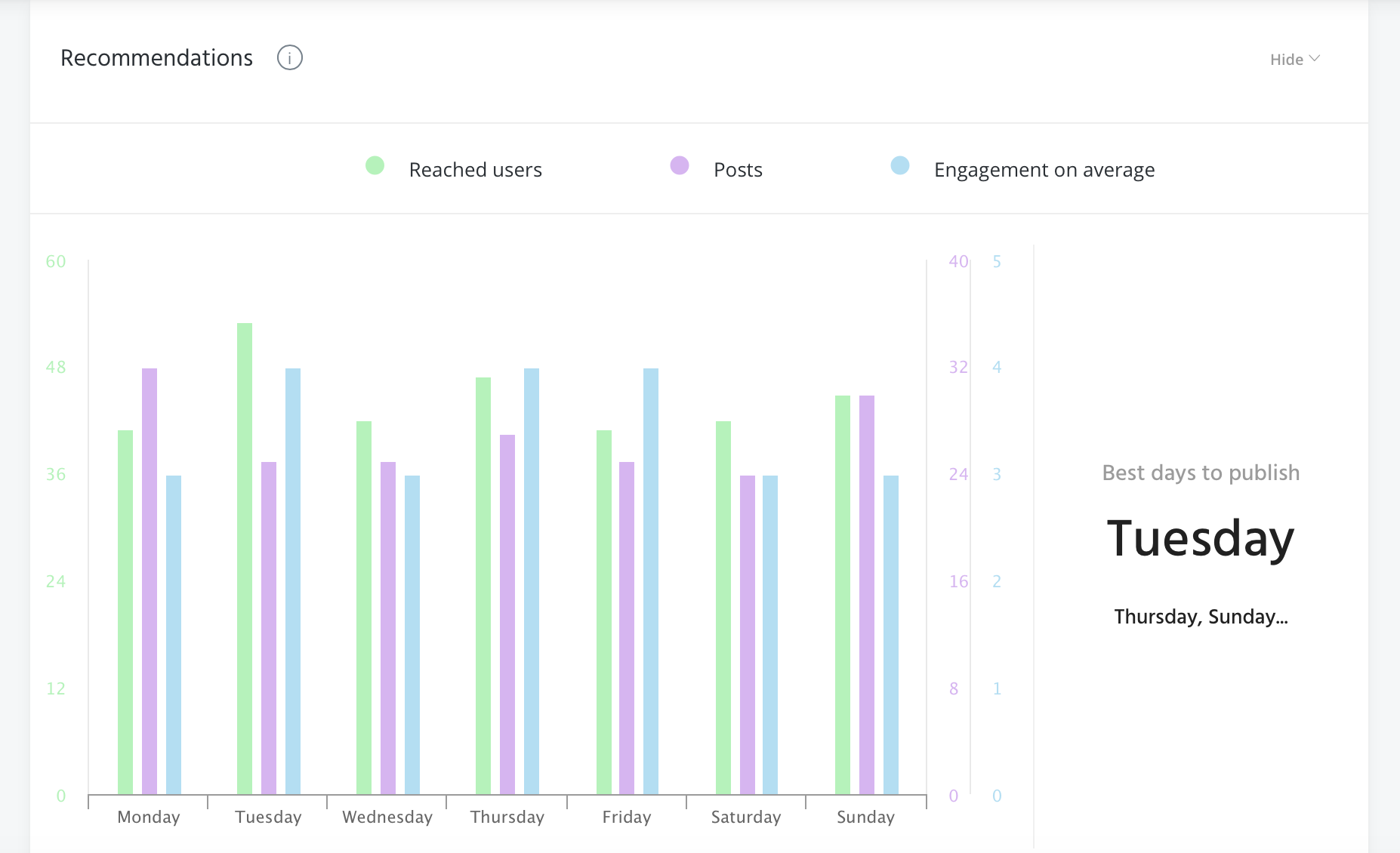 agorapulse analytics screenshot