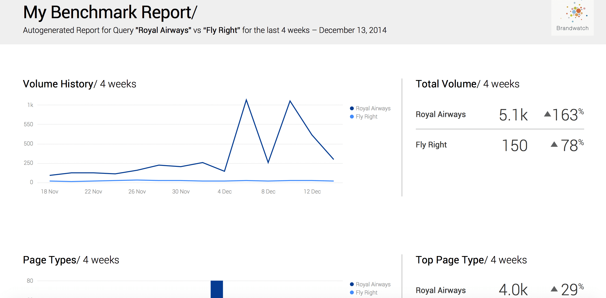 Is Brandwatch the best monitoring and analytics tool available?