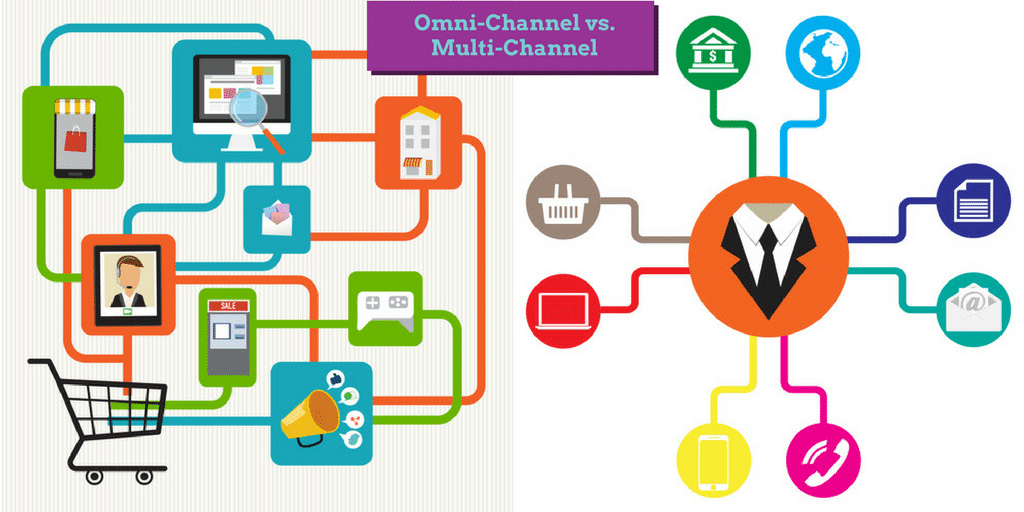 Everything you need to know about Omni-Channel marketing