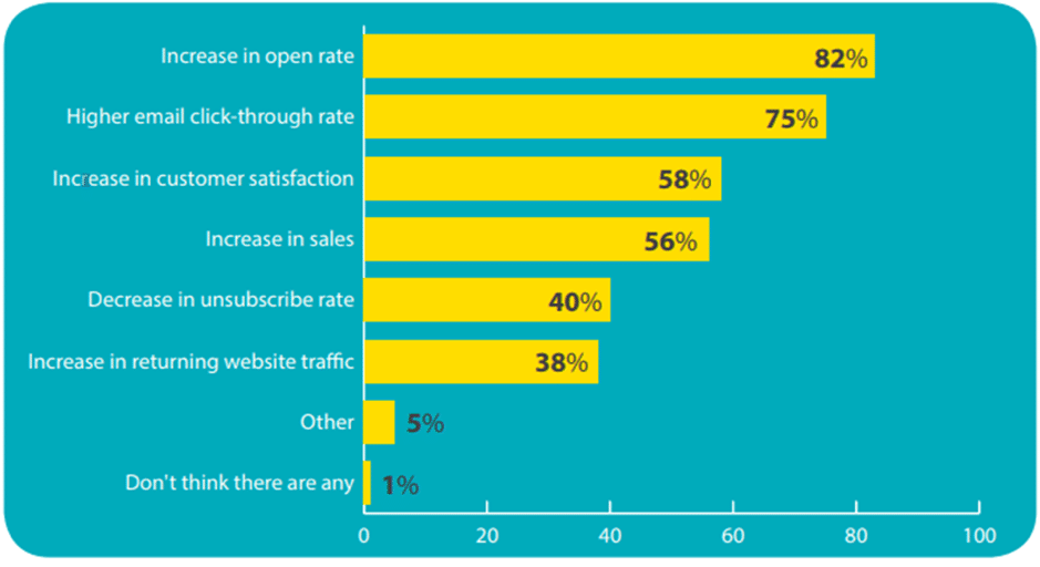 email personalization vs clicks statistics