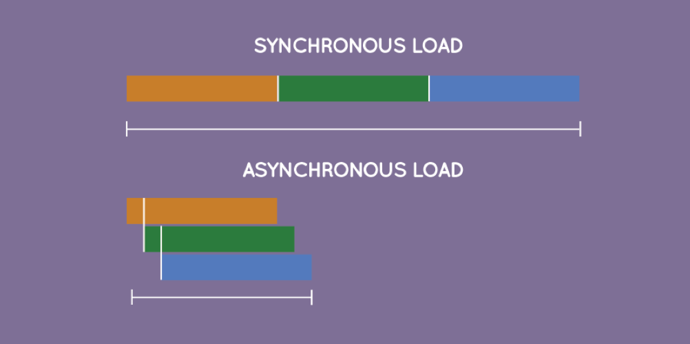 synchronous load asynchronous load website speed