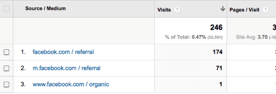 ecommerce web visitors google analytics screenshot