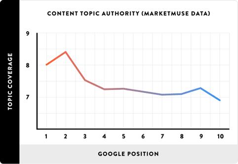 content topic authority seo ranking factors