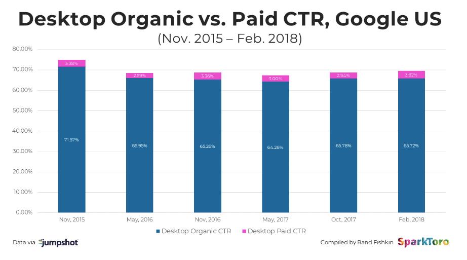 desktop organic vs paid CTR google US
