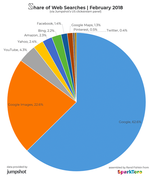 share of web searches february 2018