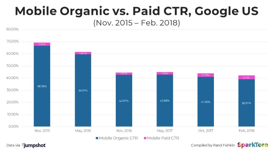 mobile organic vs paid CTR google US