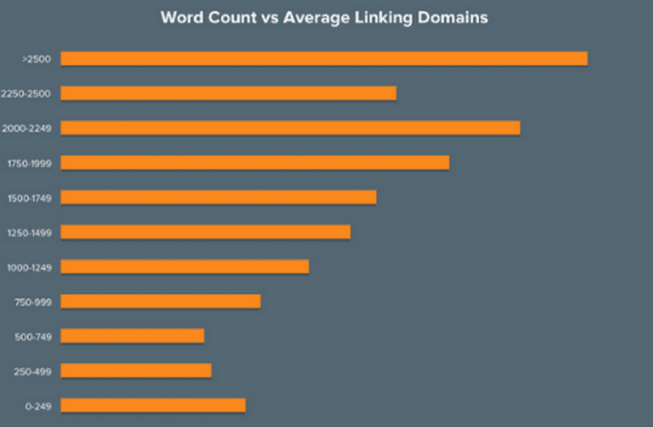 word count vs average linking domains