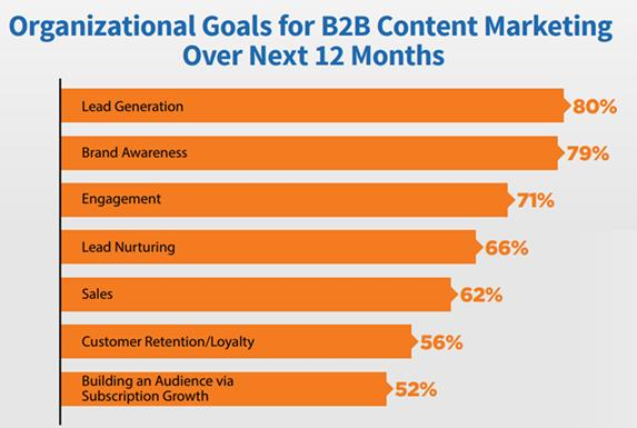 organizational goals for b2b content marketing