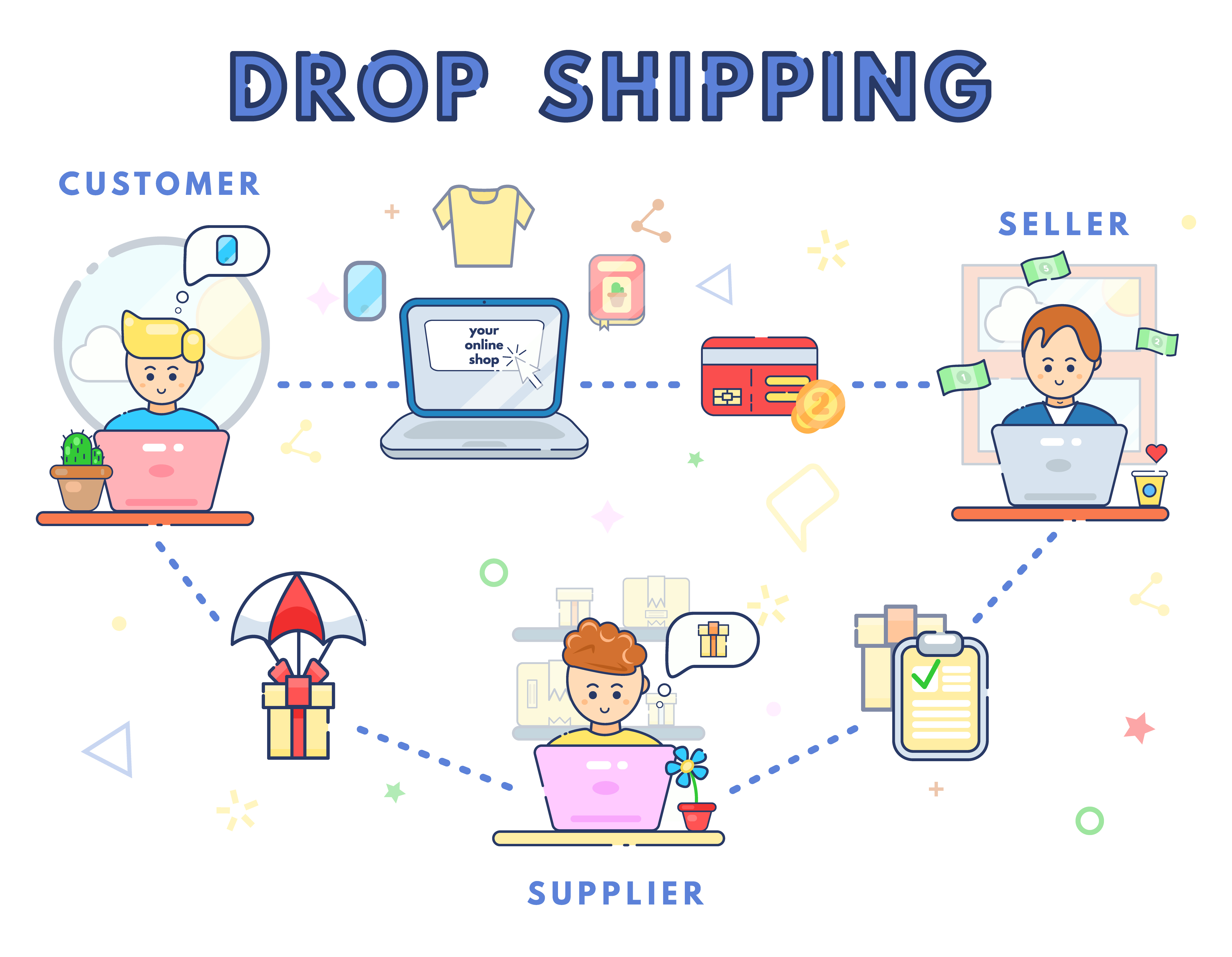 Drop Shipping Small Business Ideas