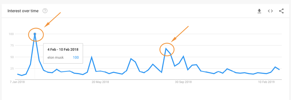 elon musk keyword interest over time