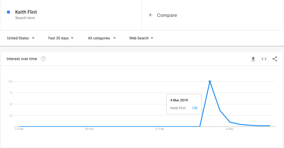 keith flint search engine ranking example