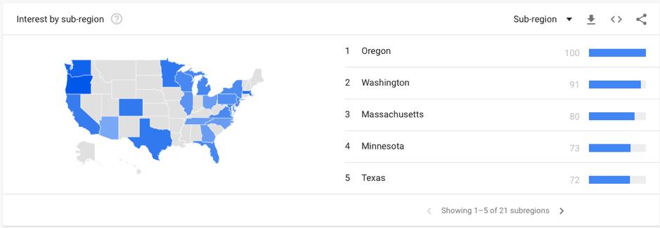 seo google trends coconut milk screenshot