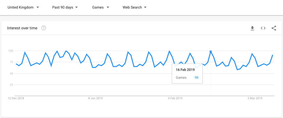 seo google trends screenshot