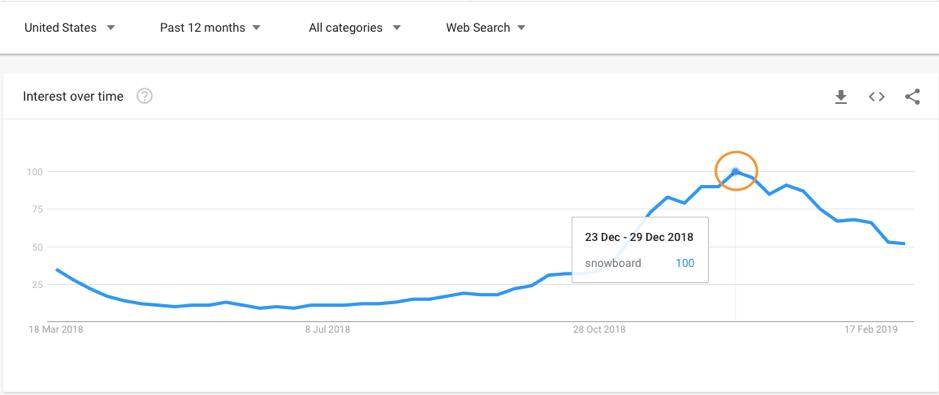 snowboard google keyword trends