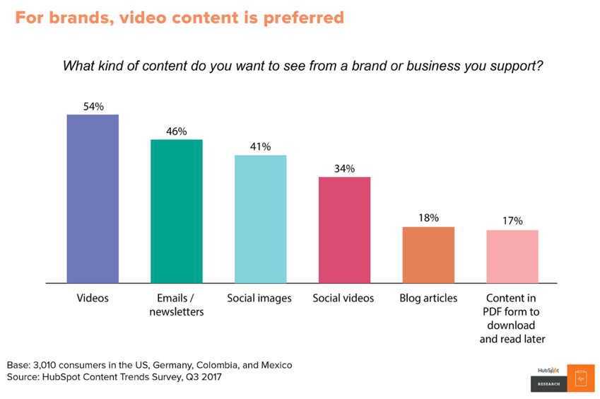 video content statistic
