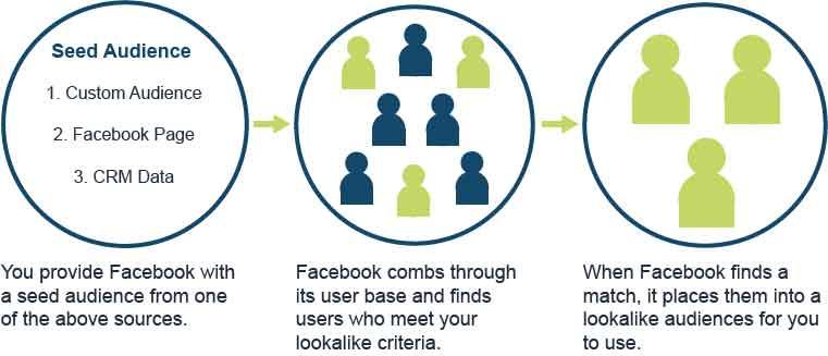 How Facebook Lookalike audiences work