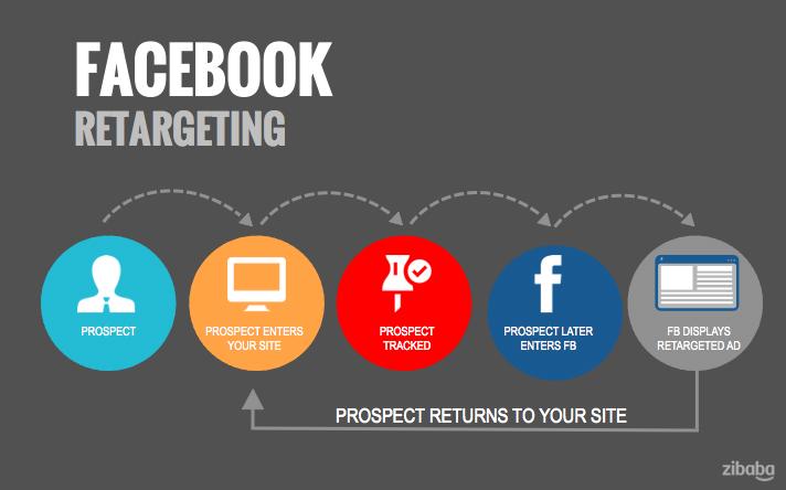 How-Facebook-Retargeting-Works