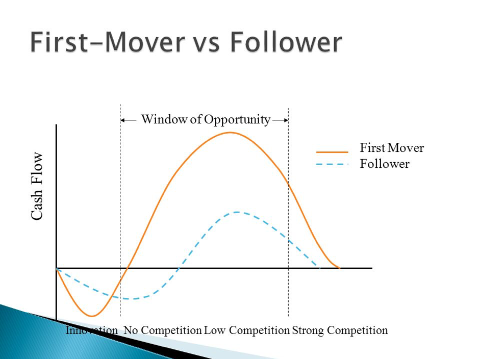 first mover vs follower