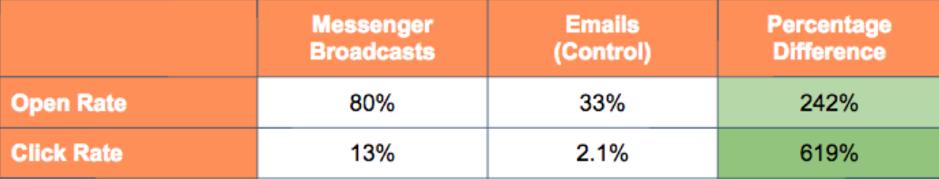 messenger open rates