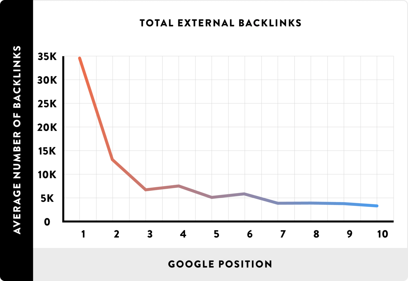 13_Total-External-Backlinks_line2-1418x976