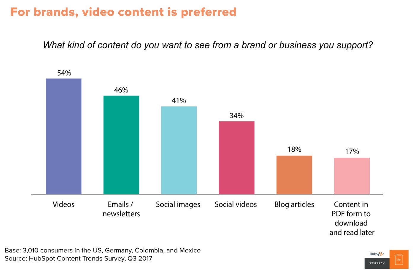 Global preferences for videos