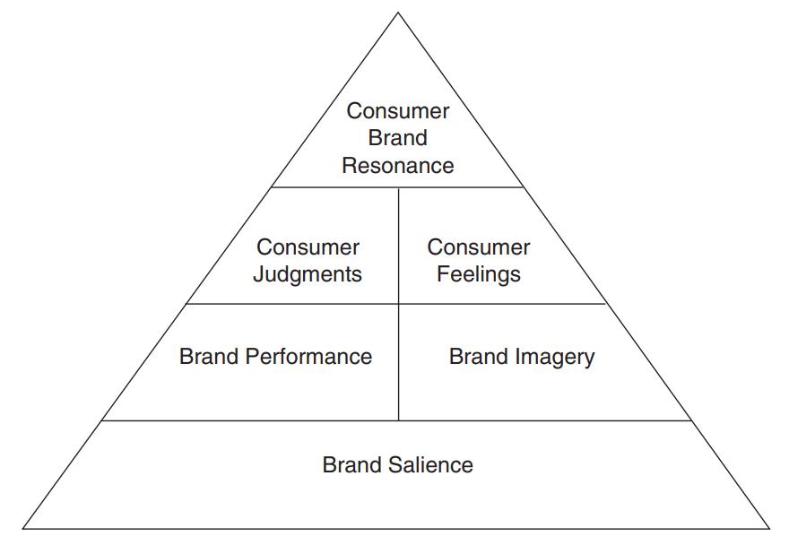 Brand-equity-pyramid