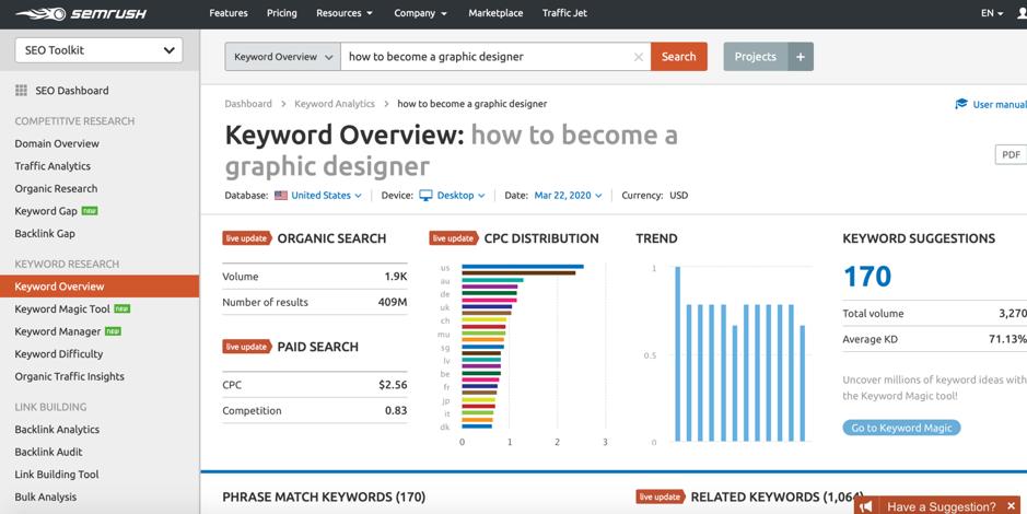 Semrush keyword overview screenshot