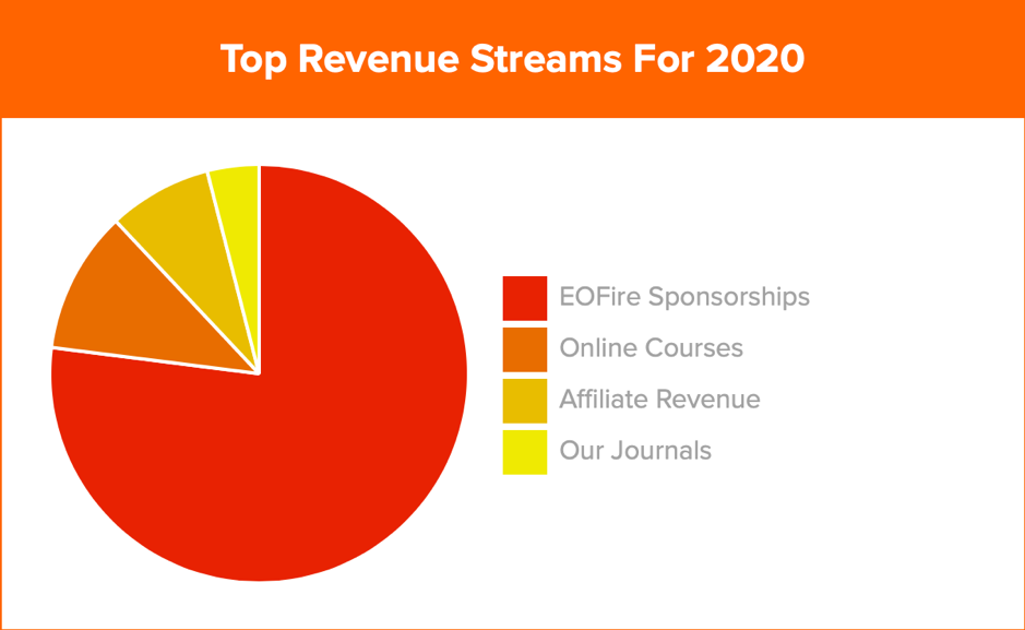eofire income report